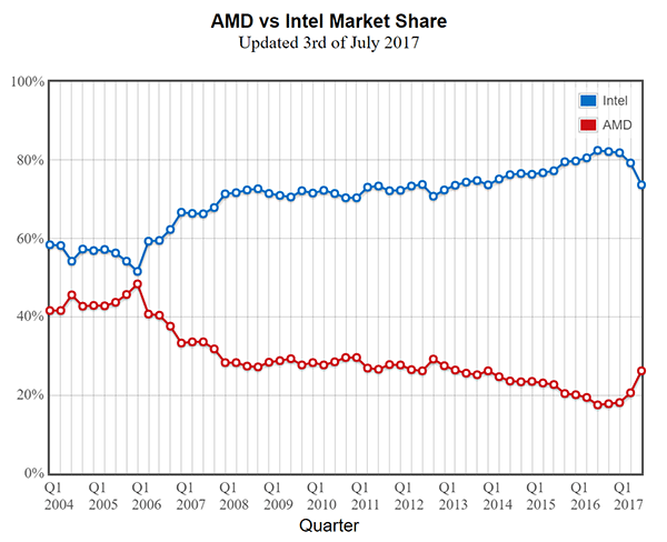 market_share_intel_amd_q2_2017.png (27183 bytes)