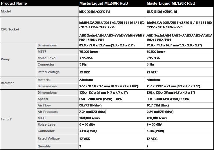 Cooler Master MasterLiquid ML240R RGB e ML120R RGB: prezzi e ...