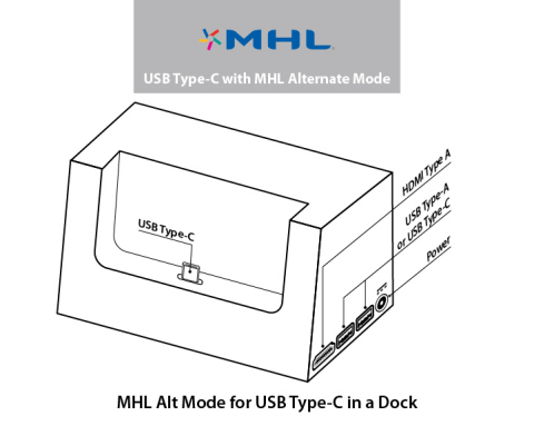 MHL, nuove specifiche e Alternate Mode