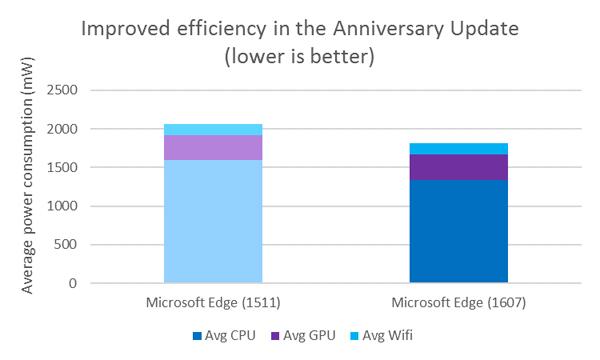 Con Edge il risparmio della batteria è assicurato — Microsoft