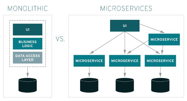 monolithic-vs-microservices