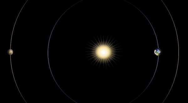 congiunzione solare