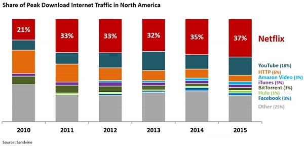 Netflix, statistiche contro la pirateria