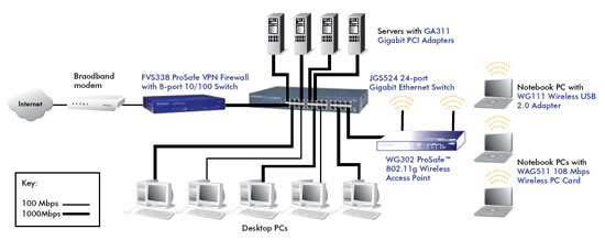 Netgear GS108GE Switch ProSAFE