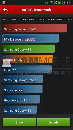 Samsung Galaxy Note 3 Neo, benchmark