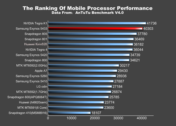 Samsung Galaxy Note 4, AnTuTu benchmark
