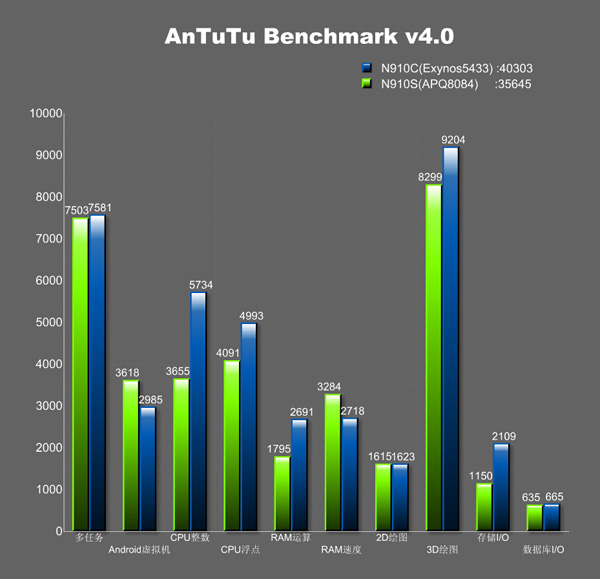 Samsung Galaxy Note 4, benchmark AnTutu