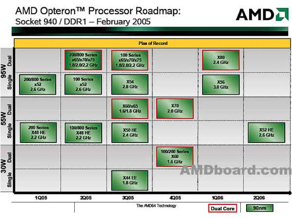 opteron_dual_core_roadmap.jpg