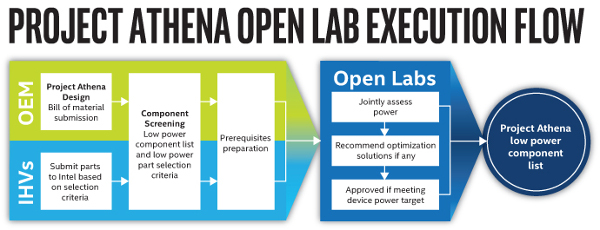 project-athena-open-lab-execution-flow