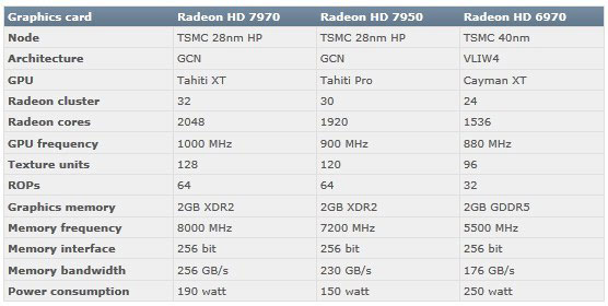 Radeon HD 7900