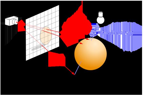 Modello Ray Trace