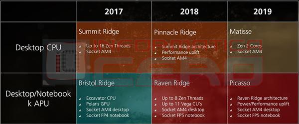 roadmap_amd_2017-2019.jpg (59813 bytes)