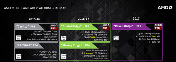 roadmap_amd_2017.jpg (54940 bytes)