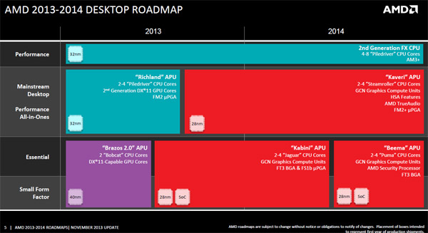roadmap_cpu_desktop_amd_2014.jpg (50418 bytes)