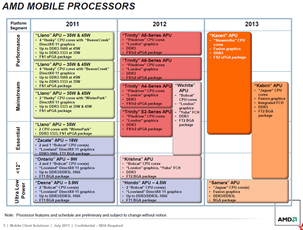 roadmap_trinity_2012_amd_2.png (60504 bytes)
