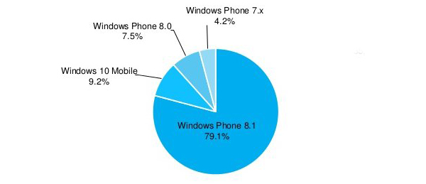 share os windows phone