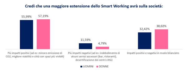 smartworkinggender