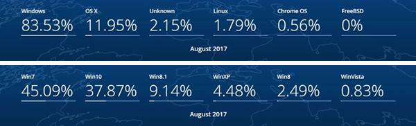 Dati StatCounter