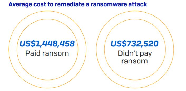 sophos-the-state-of-ransomware-2020
