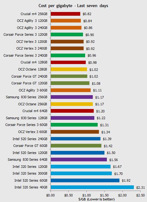 ssd tech png Prezzi in picchiata degli SSD: dimezzati nel corso dellultimo anno