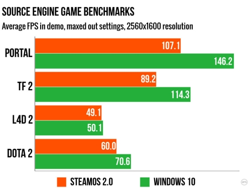 SteamOS vs Windows 10