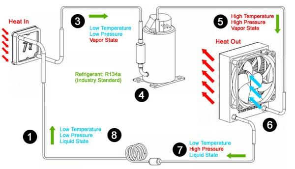 Schema Elettrico Ventola Radiatore : Thermaltake il nuovo sistema di cooling xpressar nello