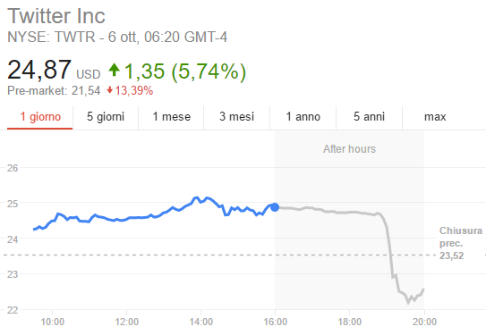 Twitter, andamento nel pre-market del 6 ottobre 2016