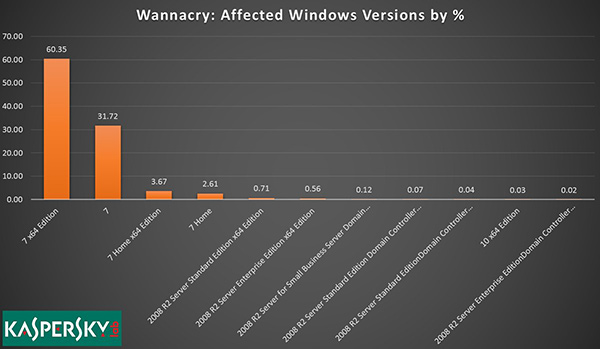 Windows XP, nuovo update di sicurezza