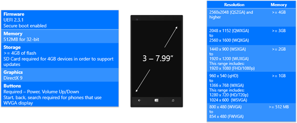 Windows 10: requisiti minimi dispositivi mobile