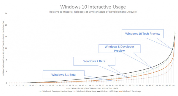 Windows 10, statistiche sull'uso